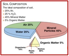 soil composition