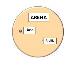 Arena en circulo
