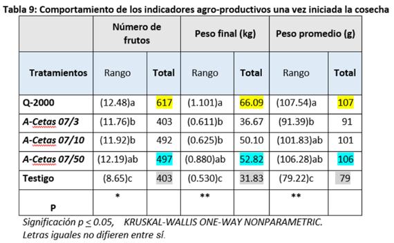 tabla 9