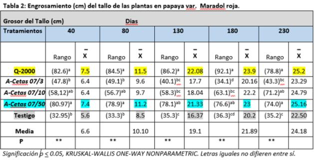 tabla3 (tabla 2)