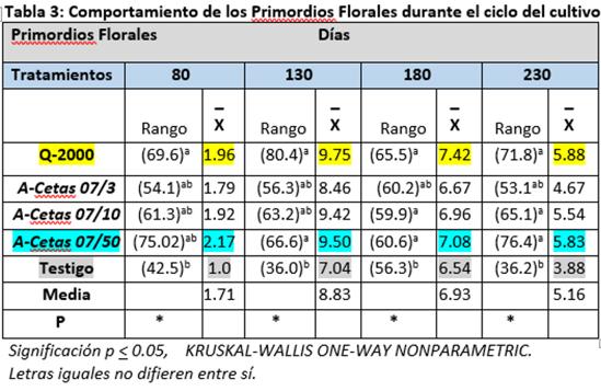 Tabla4 (tabla3)